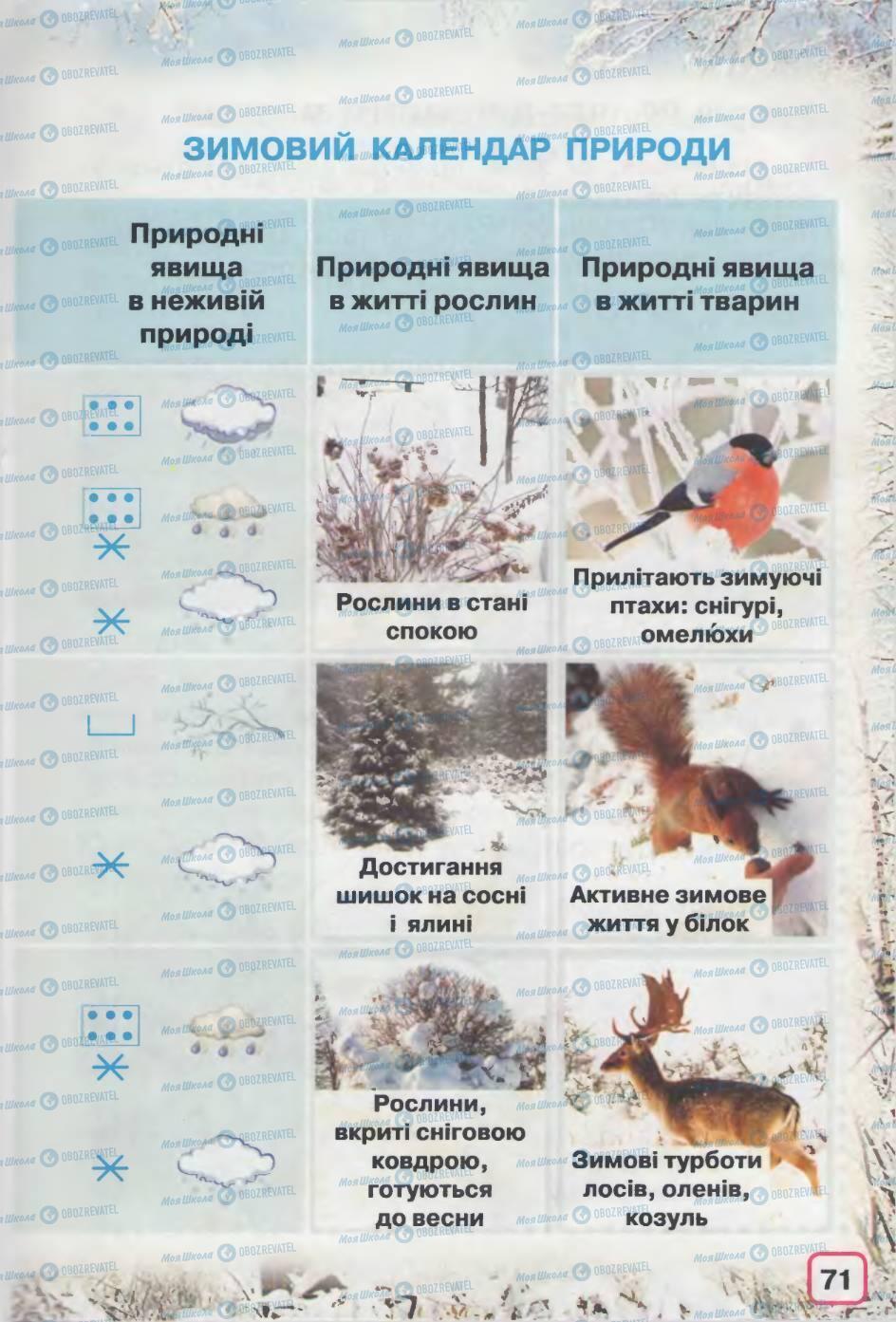 Учебники Природоведение 2 класс страница 71