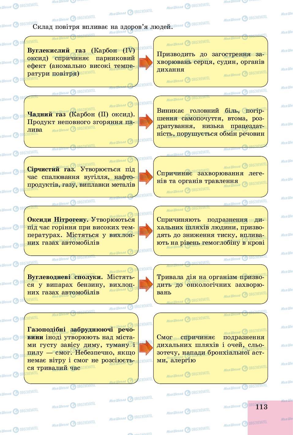 Учебники Основы здоровья 8 класс страница 113