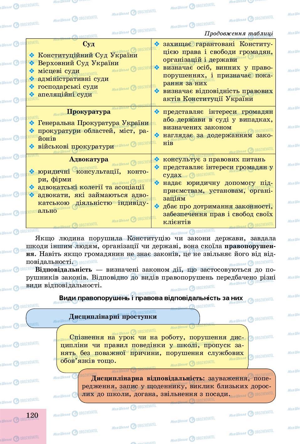 Учебники Основы здоровья 8 класс страница 120