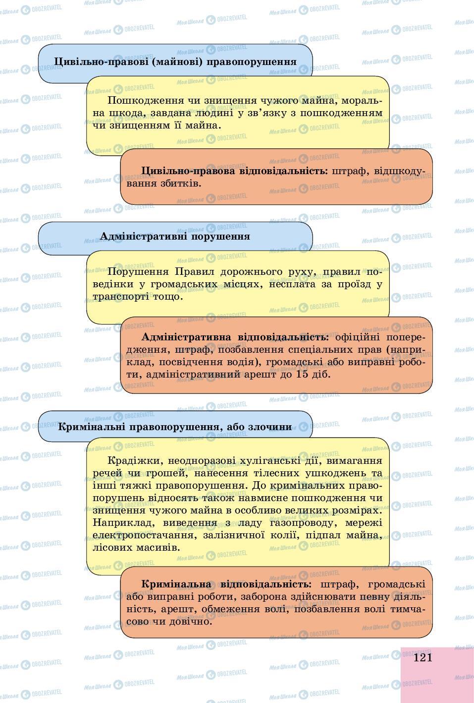 Учебники Основы здоровья 8 класс страница 121