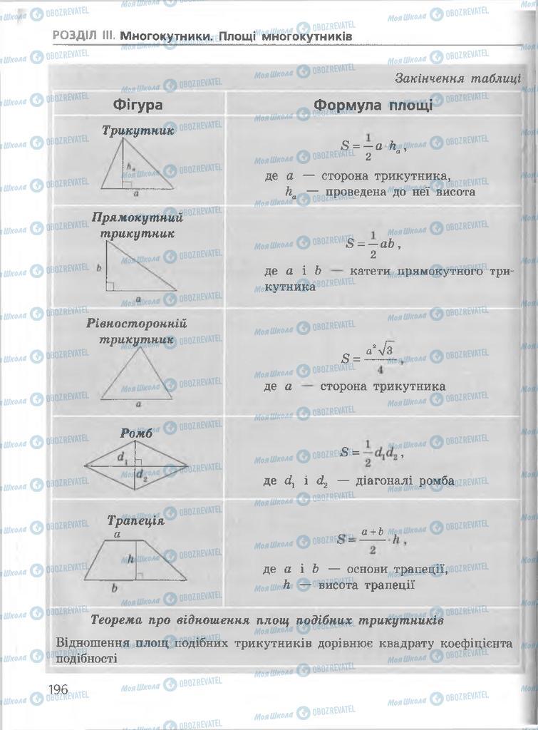 Підручники Геометрія 8 клас сторінка 196