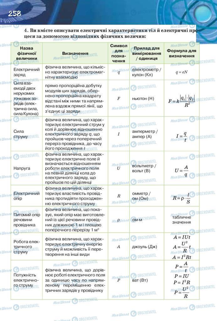 Учебники Физика 8 класс страница 258
