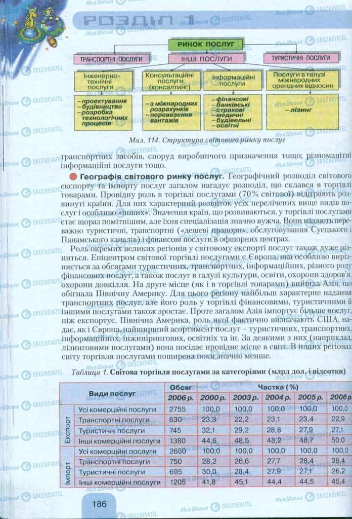 Учебники География 10 класс страница  186