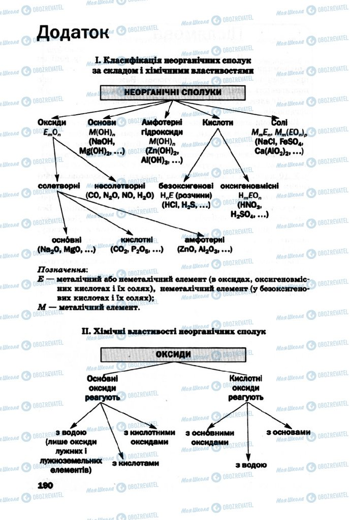 Підручники Хімія 10 клас сторінка 190
