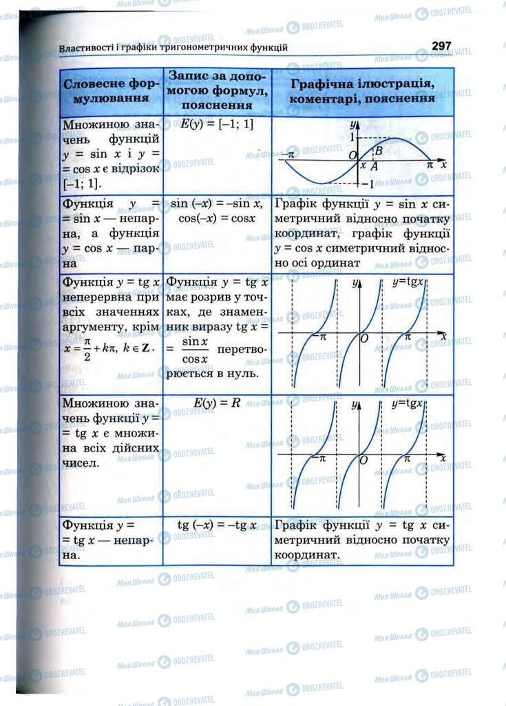 Учебники Математика 10 класс страница 297