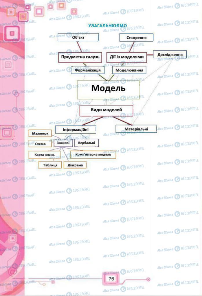 Підручники Інформатика 7 клас сторінка 76