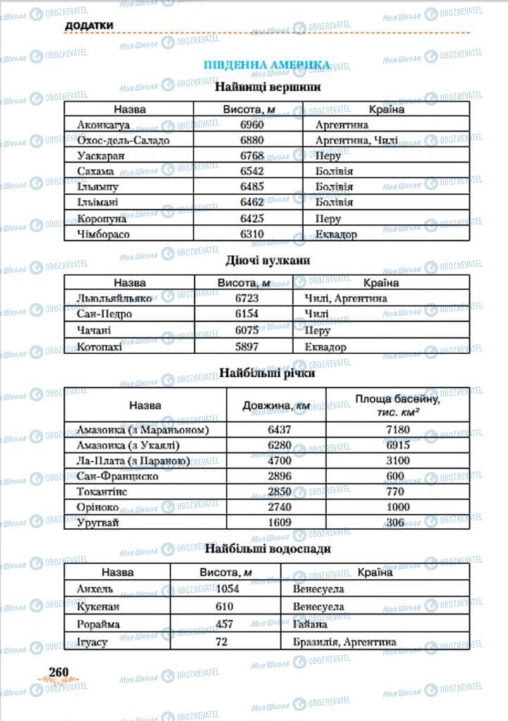 Підручники Географія 7 клас сторінка 260