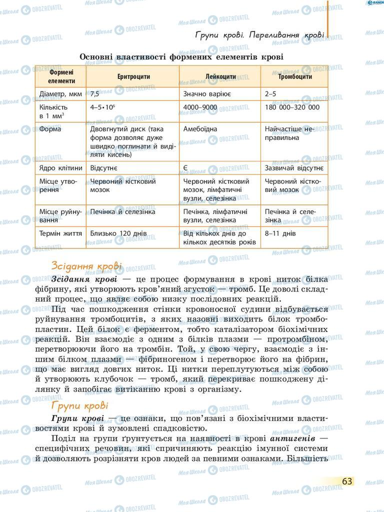 Учебники Биология 8 класс страница 63