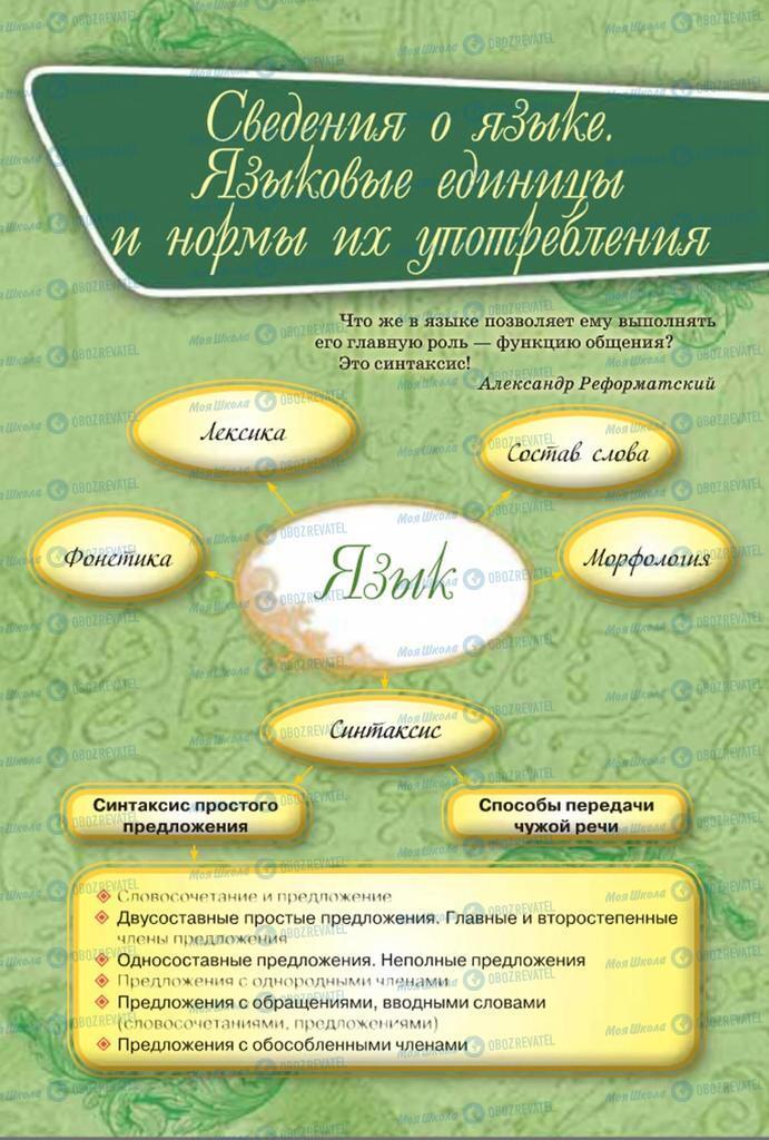 Підручники Російська мова 8 клас сторінка  23