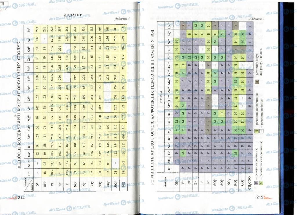 Підручники Хімія 8 клас сторінка 214