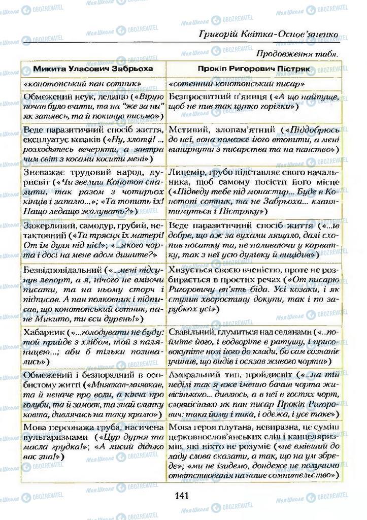 Учебники Укр лит 9 класс страница  141