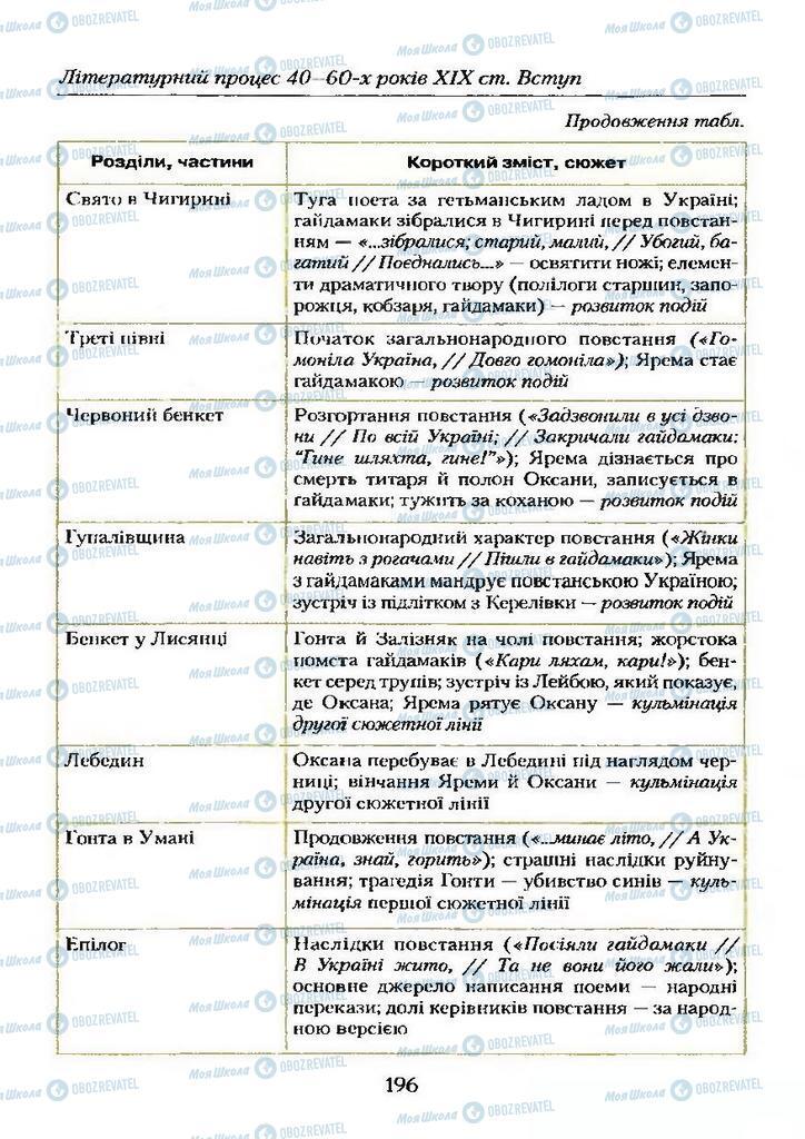 Учебники Укр лит 9 класс страница  196