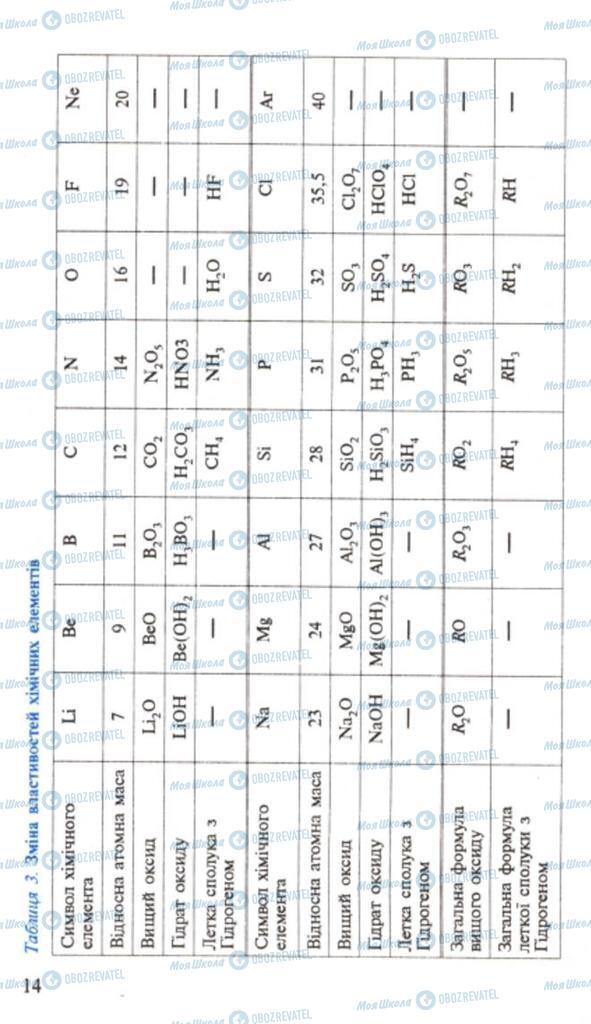 Підручники Хімія 9 клас сторінка 14