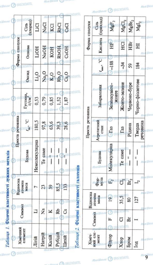 Підручники Хімія 9 клас сторінка 9