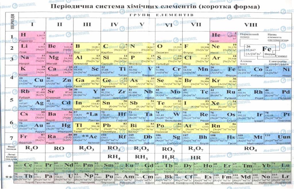 Підручники Хімія 9 клас сторінка 98
