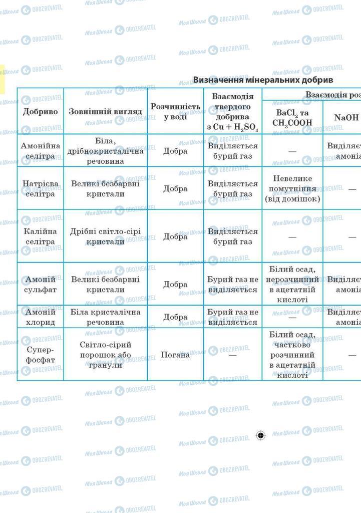 Підручники Хімія 10 клас сторінка 185
