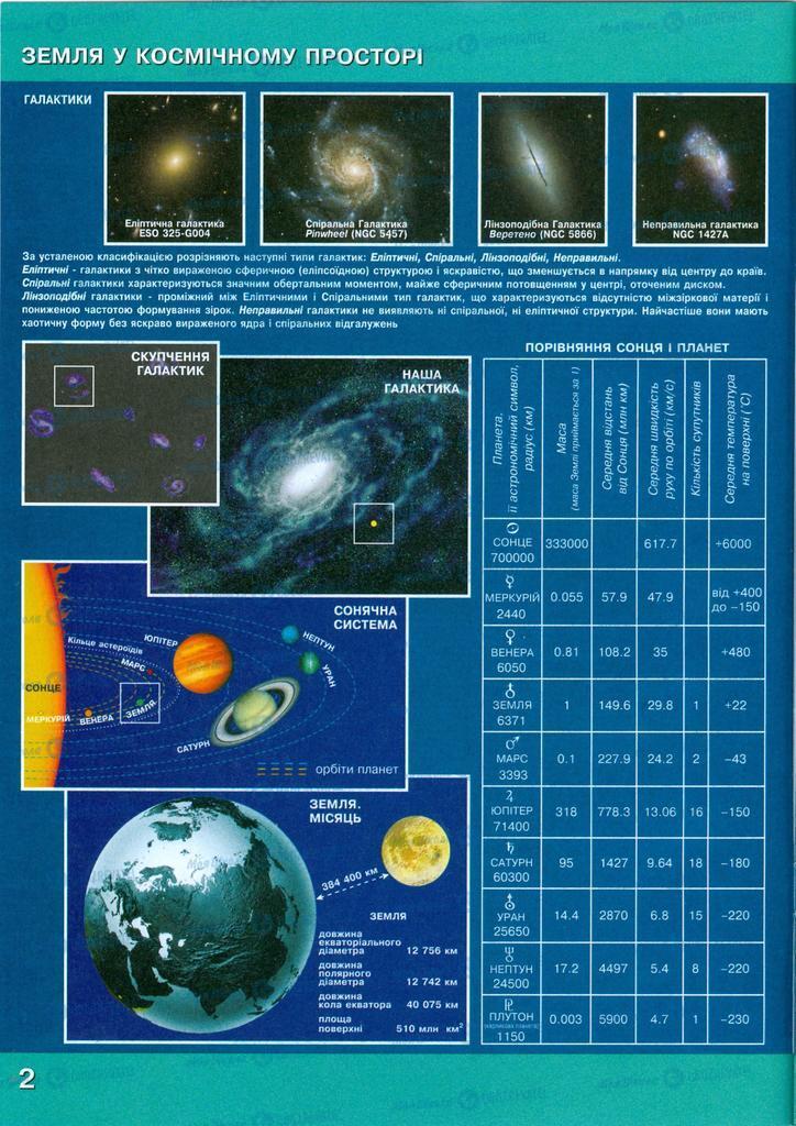 Учебники Природоведение 5 класс страница  2