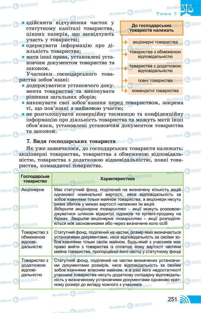 Підручники Правознавство 11 клас сторінка 251