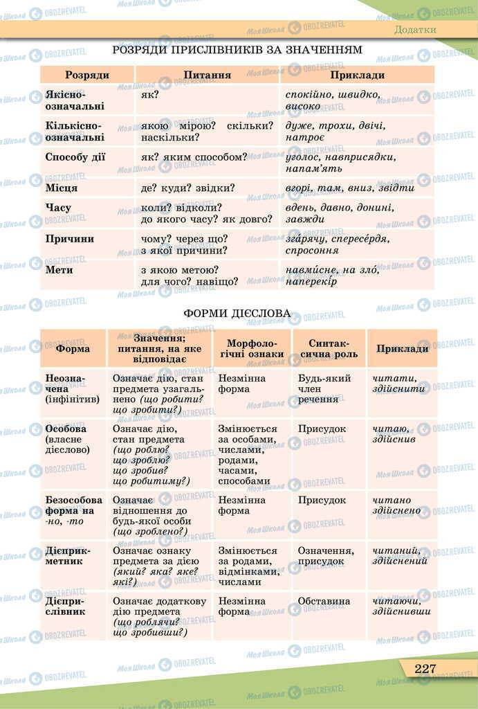 Підручники Українська мова 11 клас сторінка 227