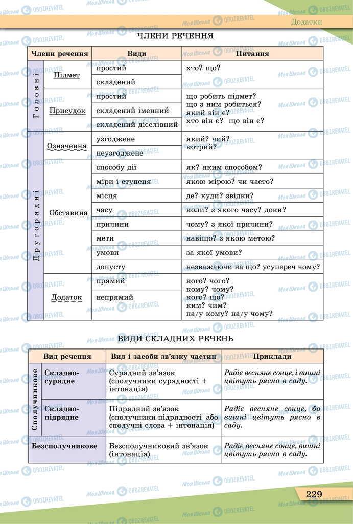 Підручники Українська мова 11 клас сторінка 229