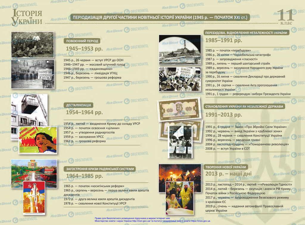 Підручники Історія України 11 клас сторінка  1