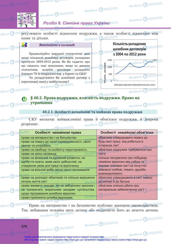 Учебники Правоведение 11 класс страница 270
