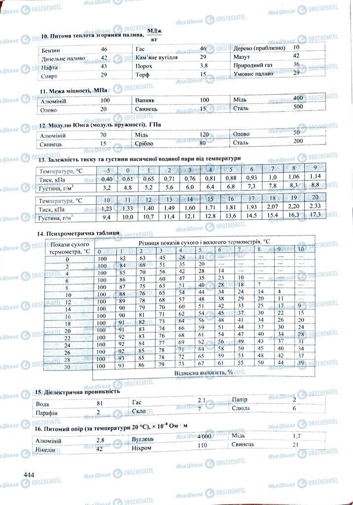ЗНО Физика 11 класс страница  444