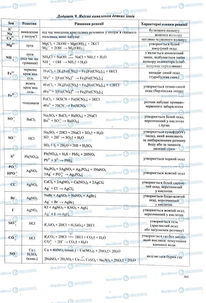ЗНО Хімія 11 клас сторінка  360