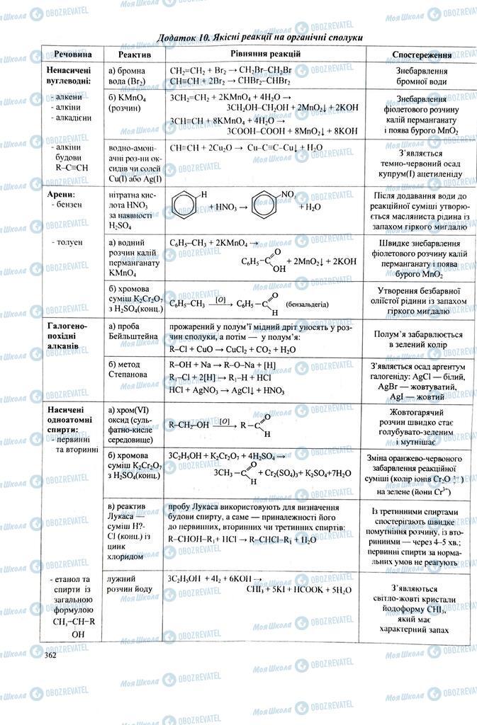 ЗНО Хімія 11 клас сторінка  361