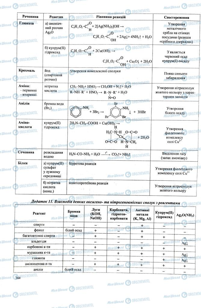 ЗНО Хімія 11 клас сторінка  363