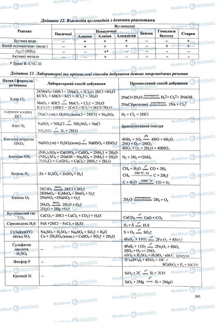 ЗНО Хімія 11 клас сторінка  364