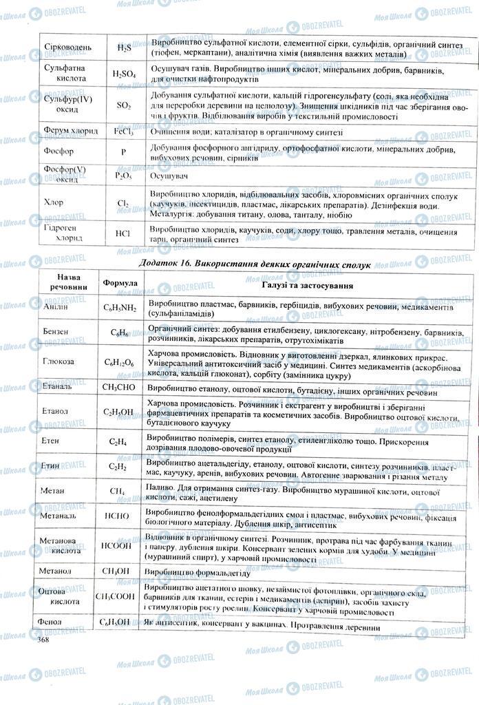 ЗНО Хімія 11 клас сторінка  367