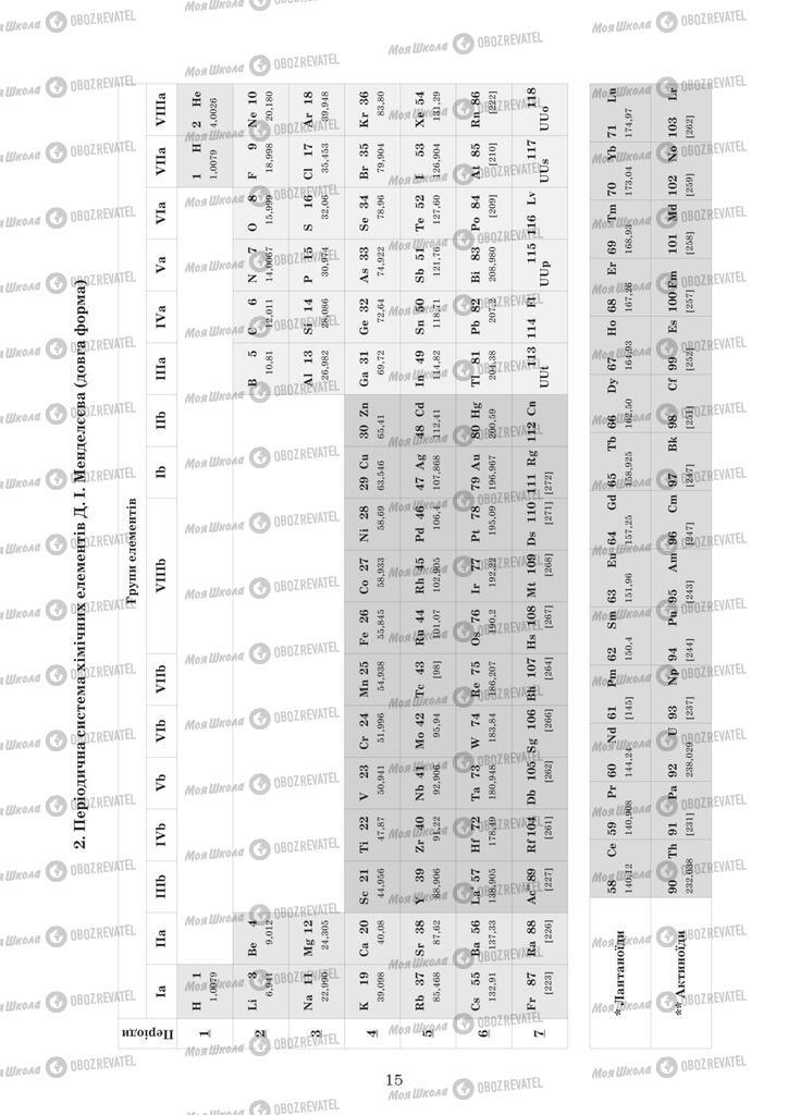 ЗНО Хімія 11 клас сторінка  15