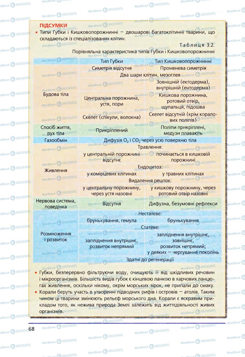 Підручники Біологія 8 клас сторінка 68