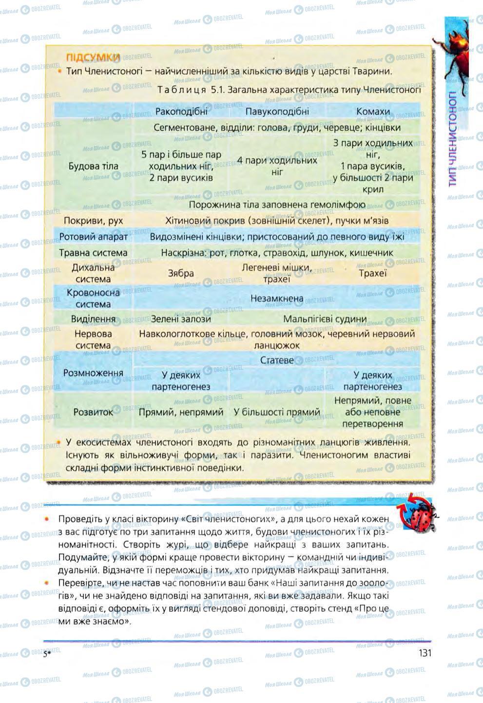 Учебники Биология 8 класс страница 131