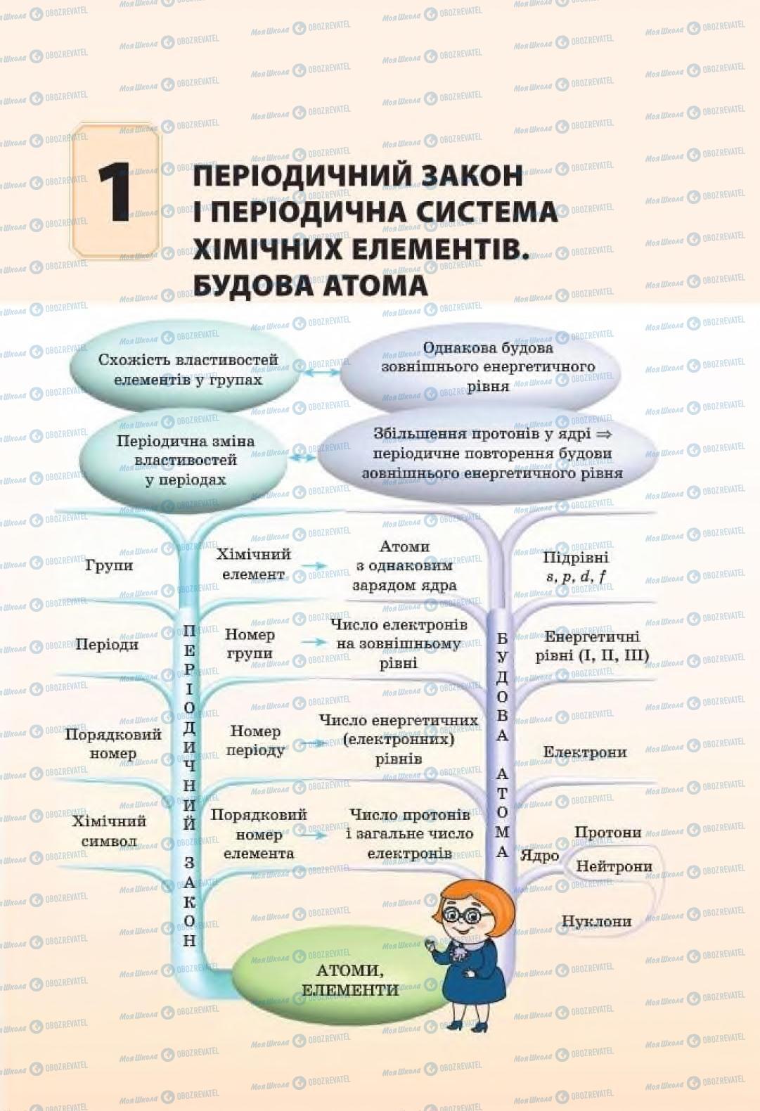 Підручники Хімія 8 клас сторінка 7