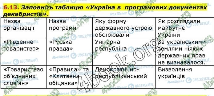 ГДЗ Історія України 9 клас сторінка 13