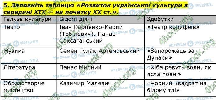 ГДЗ Історія України 9 клас сторінка Сторінка 279