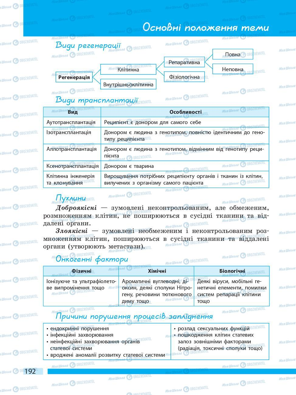 Підручники Біологія 10 клас сторінка 192