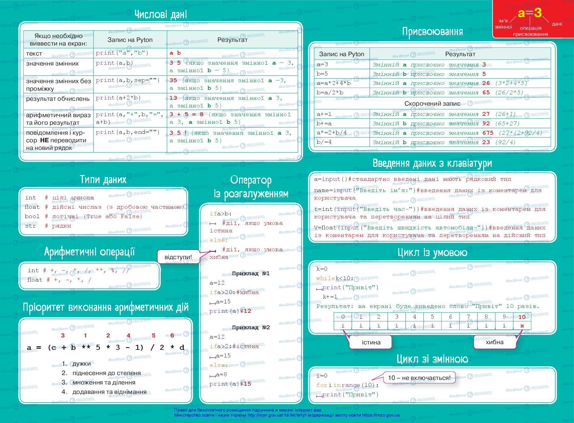 Підручники Інформатика 7 клас сторінка 145
