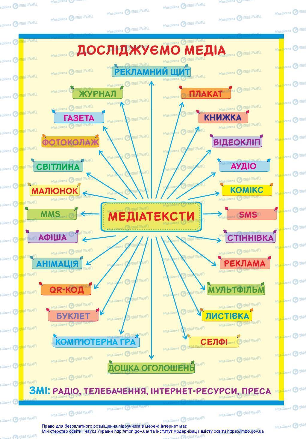 Підручники Українська мова 3 клас сторінка 145