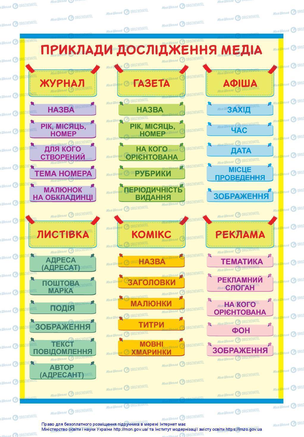 Підручники Українська мова 3 клас сторінка 146