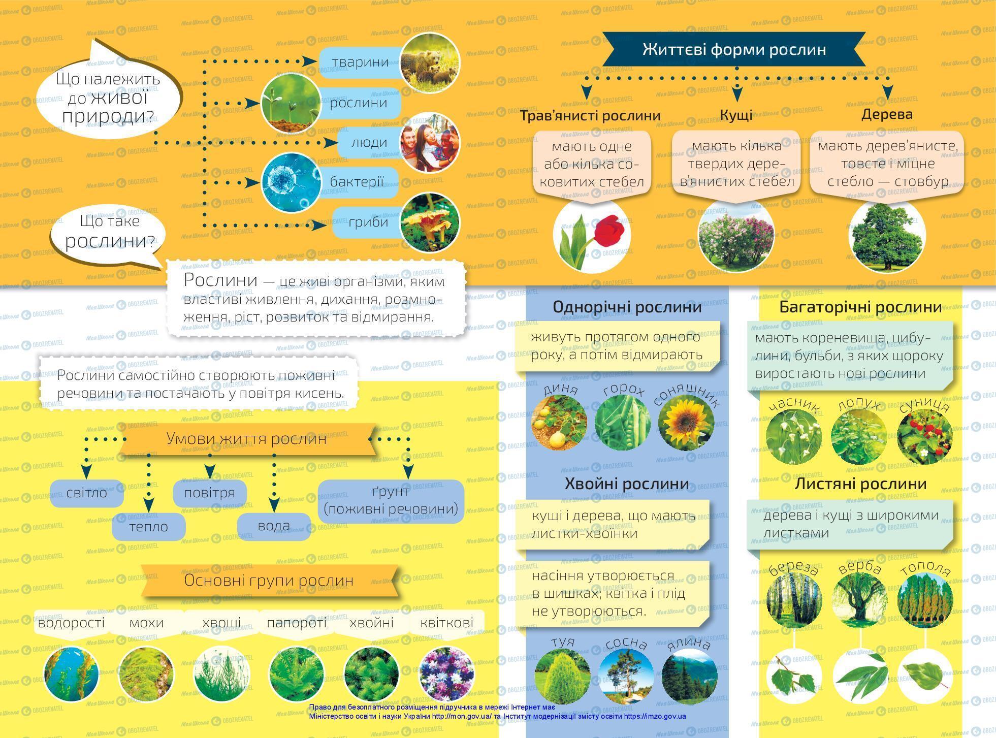 Учебники ЯДС (исследую мир) 3 класс страница 1