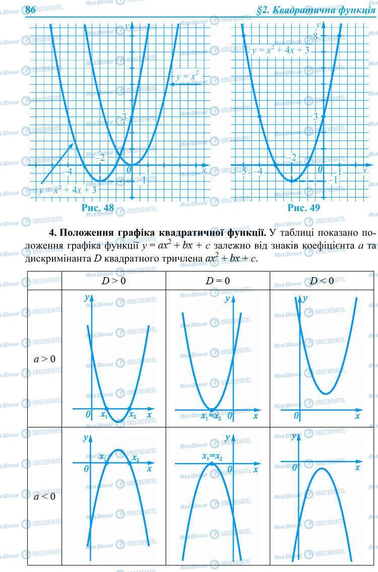 Підручники Алгебра 9 клас сторінка 86