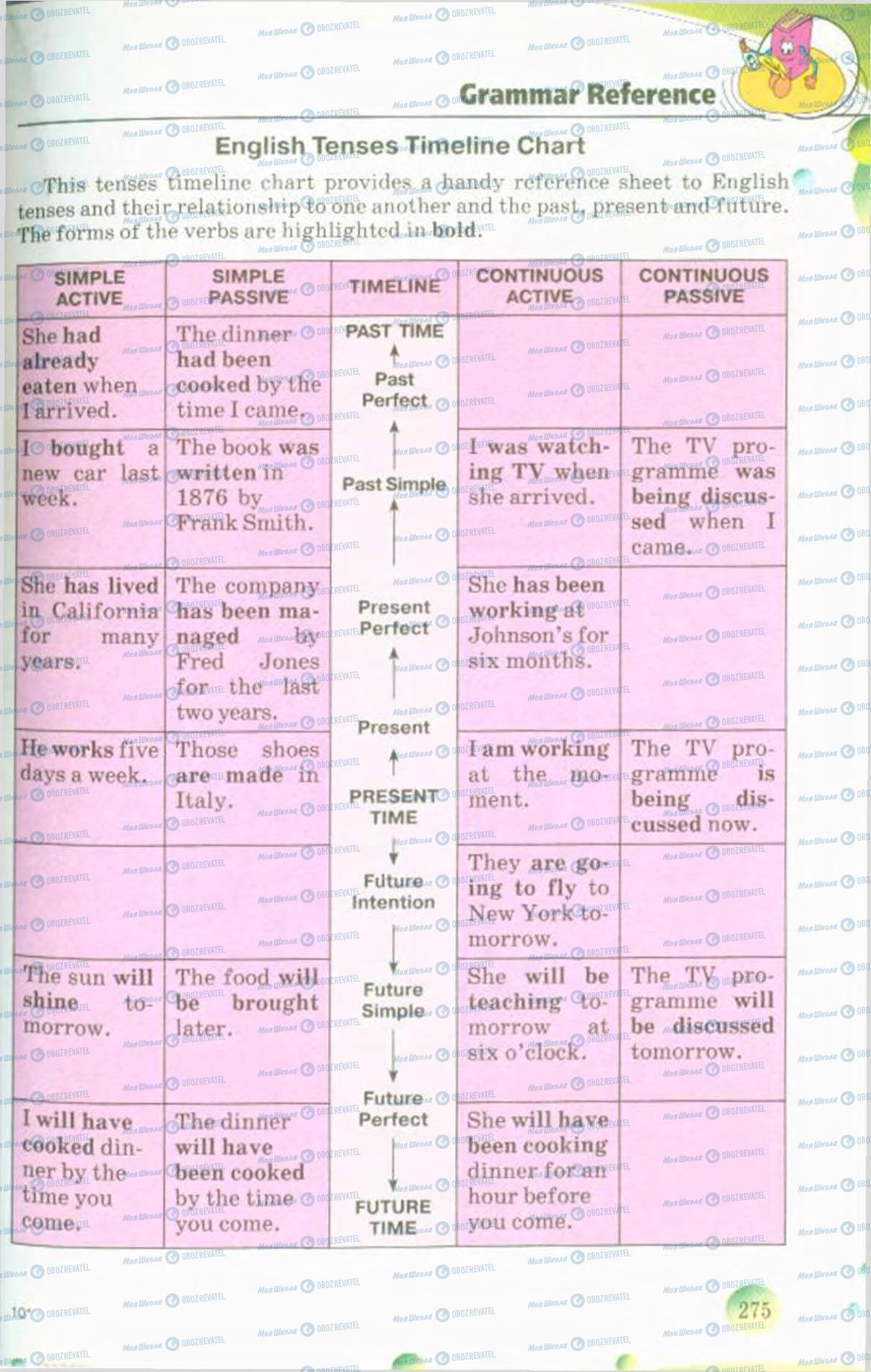 Учебники Английский язык 10 класс страница 275