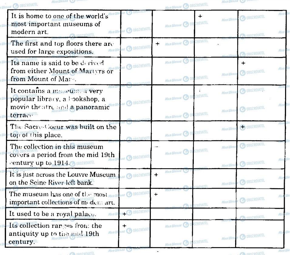 ГДЗ Англійська мова 10 клас сторінка 9