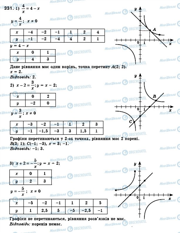 ГДЗ Алгебра 8 клас сторінка 331