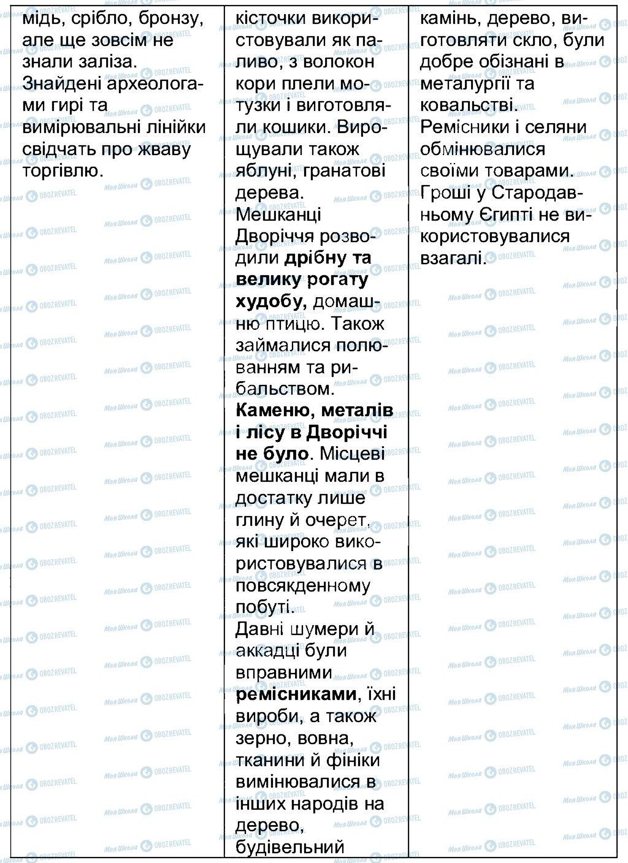 ГДЗ История 6 класс страница 6