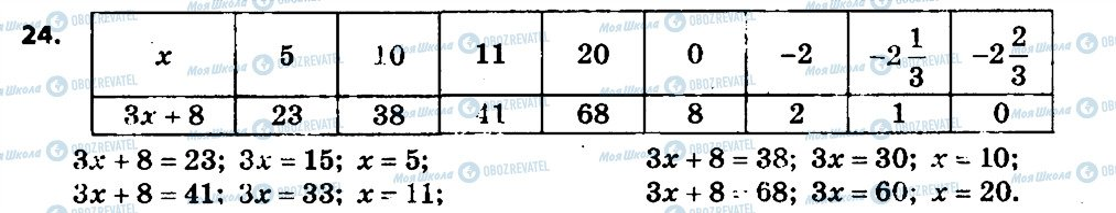 ГДЗ Алгебра 7 клас сторінка 24