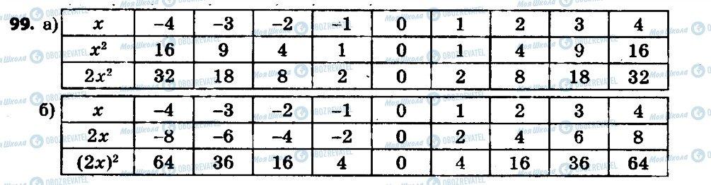 ГДЗ Алгебра 7 клас сторінка 99